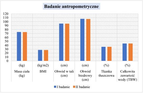 Wykres badania antropometrycznego