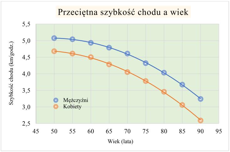 Wykres wpływu wieku naprzeciętną szybkość chodzenia