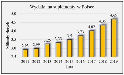 Wykres wydatki nasuplementy wPolsce